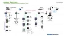 andover continuum infographic