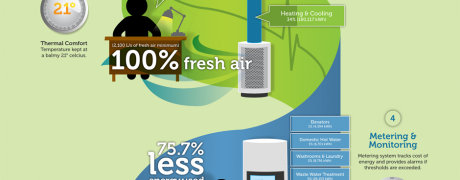 Building Integration Infographic