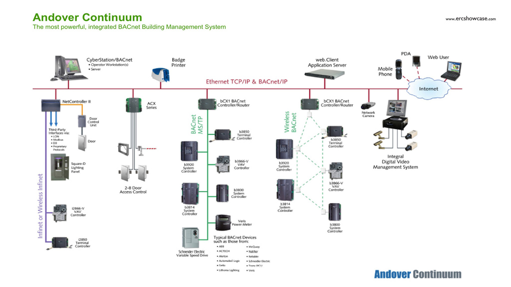 Getting To Know Your Building Automation System on commercial fire alarm wiring